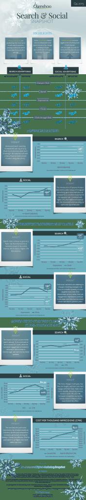Analyse 2015 - Entwicklung von Social Advertsing und Search Advertising