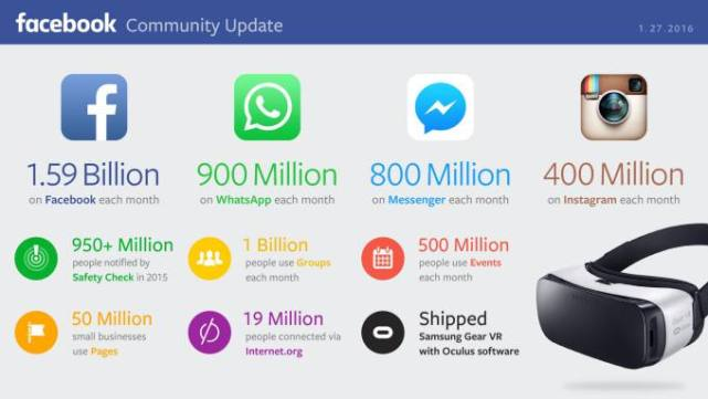 Facebook Quartalsbericht - Facebook, WhtasApp, Messenger und Instagram Nutzerzahlen