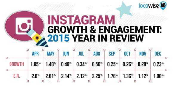 Instagram Statistiken - Entwicklung Follower und Instagram Interaktionsraten 2015