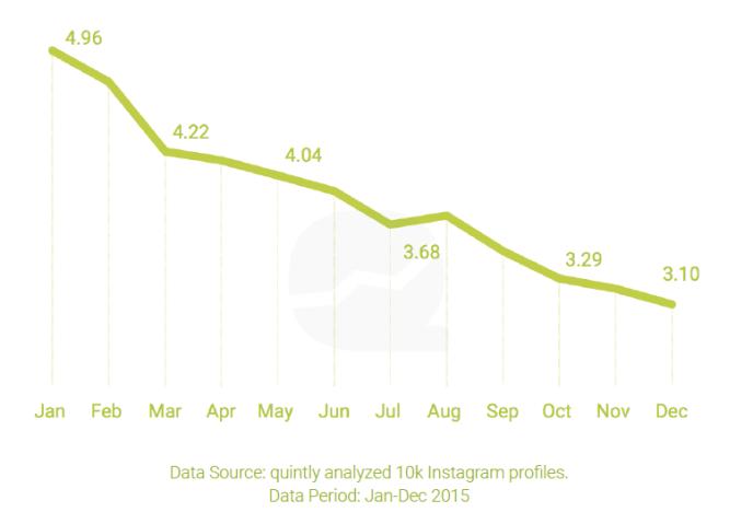 Entwicklung Instagram Interaktionsrate 2015 bis 2016