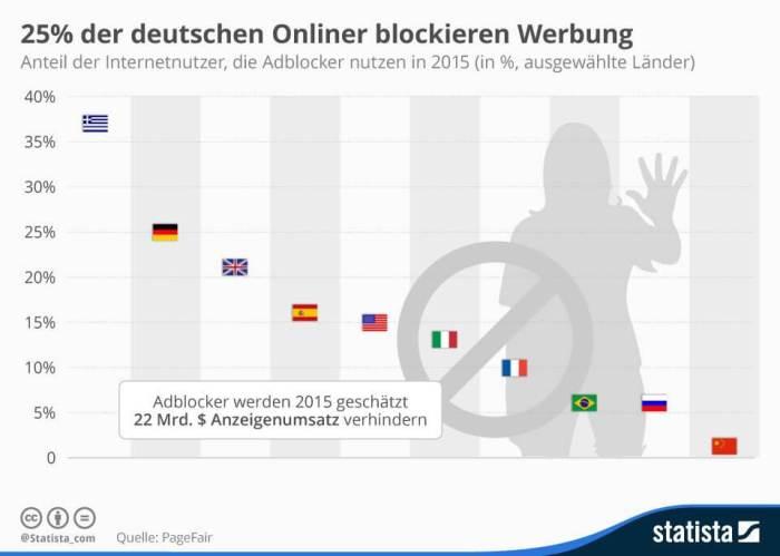 Verwendung AD Blocker Deutschland_statista