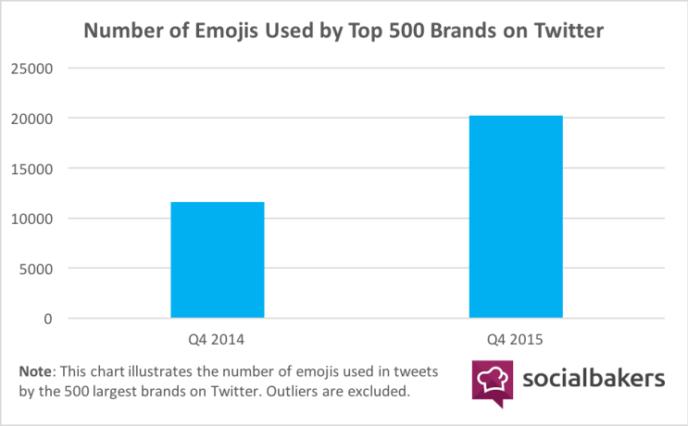 Verwendung von emojis auf Twitter