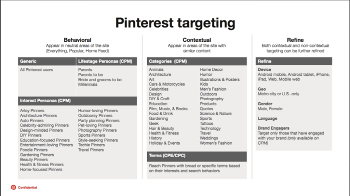 Pinterest Promoted Pins Targeting-Optionen