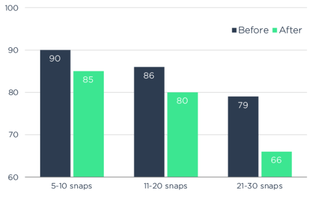 Snapchat Analyse - Statistiken zu Auto-Advance Snapchat Stories