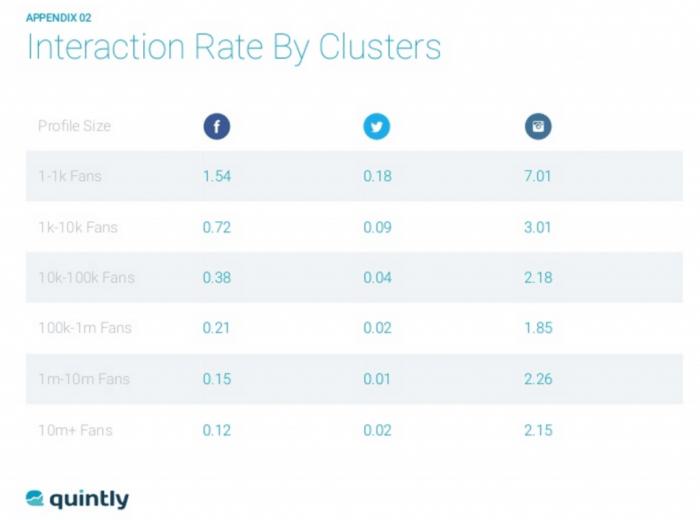 Social Media Benchmark - Interaktionsraten auf Facebook, Instagram und Twitter