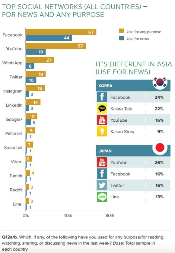 Digital News Report - Mobile Messenger als wichtige Nachrichtenquelle in Asien