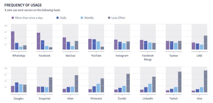 Nutzungshäufigkeit von sozialen Netzwerken und messaging apps 2016