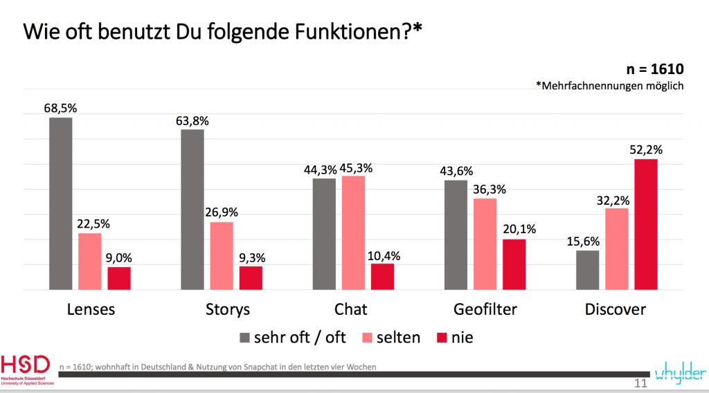 Snapchat Studie Deutschland: 81,8 % folgen keinen Unternehmen auf Snapchat.