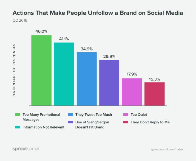Social Media Marketing - Aktionen Nutzer Unternehmen