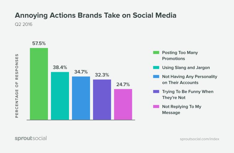 Social Media - Warum entfolgen Nutzer Unternehmen