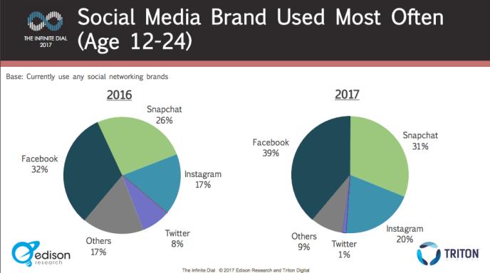Meistgenutzte Soziale Netzwerke 12 bis 24 2017