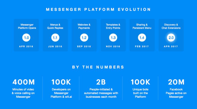 Facebook-messenger-bots-Statistiken-infografik