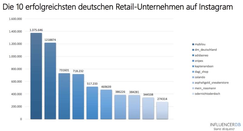Die erfolgreichsten deutschen Handelsmarken und Handelsunternehmen auf Instagram