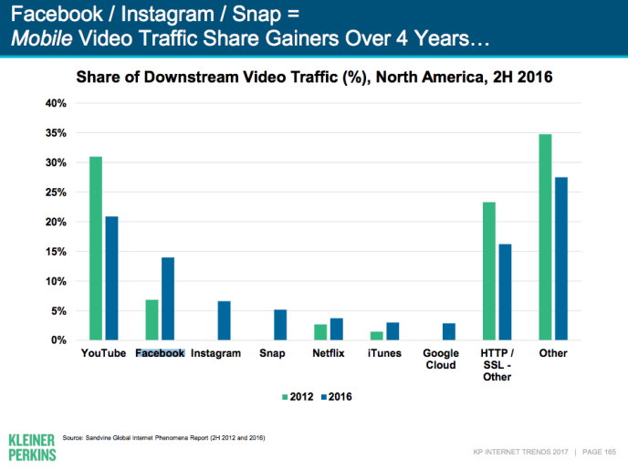 Social Media Konsum von Videos auf Facebook, Instagram Snapchat