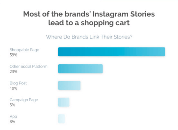 Instagram Stories - Verlinkungen auf Shops