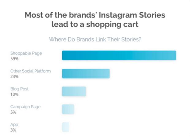 Instagram Stories - Verlinkungen auf Shops