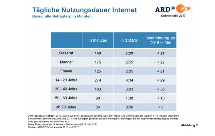 Onlinestudie 2017:2018 Deutschland - Internet Nutzungsdauer ARD_ZDF