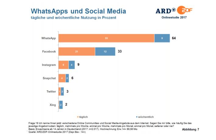 Social Media Nutzung Deutschland 2017 - WhatsApp vor Facebook