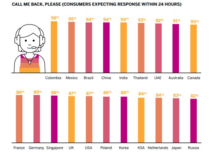 Studie SAP Kundendaten - Kundenservice - Antwortzeiten Erwatungshaltung