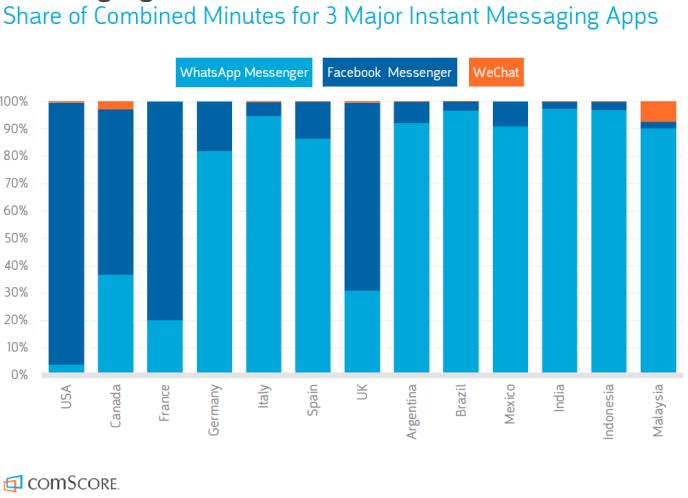 Mobile Messenger Nutzung - Facebook Messenger-WhatsApp-WeChat
