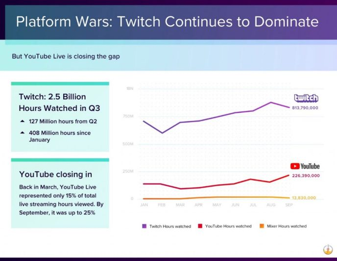 Live-Streaming-Statistiken-2018-twitch-youtube
