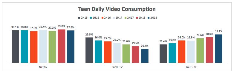 YouTube und Netflix dominieren den täglichen Videokonsum.