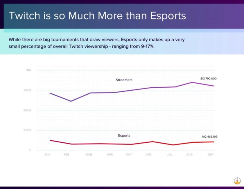 Twitch-Esports-Streams-Statistiken