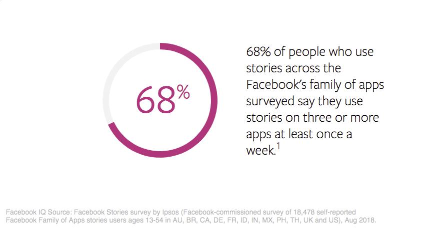 Nutzung von Stories für das Marketing auf Facebook und Instagram