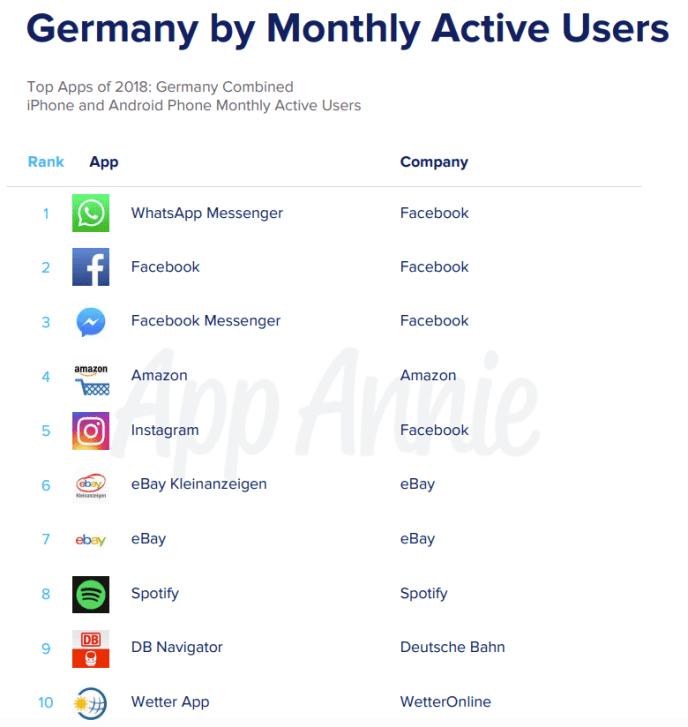 Mobile-Apps-Statistiken-Nutzer-Deutschland-2019