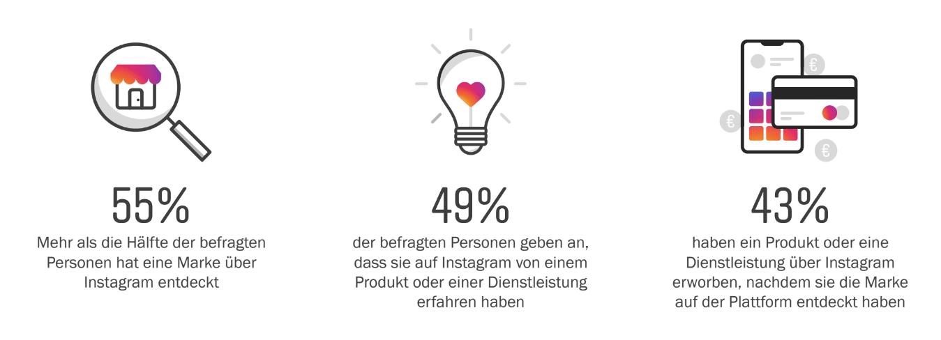 Instagram-Marketing-Geschäftserfolg-Abverkauf