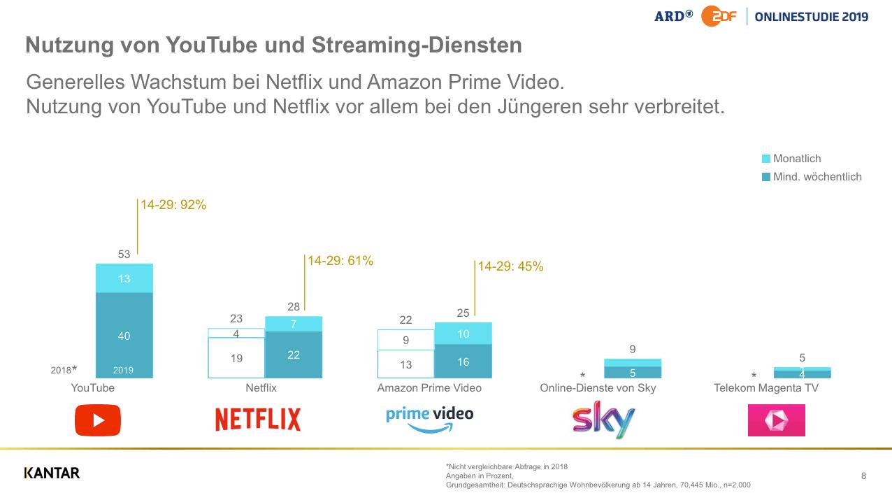 Social Media Nutzung in Deutschland 2019: Viel WhatsApp, jede Menge YouTube & immer mehr Instagram