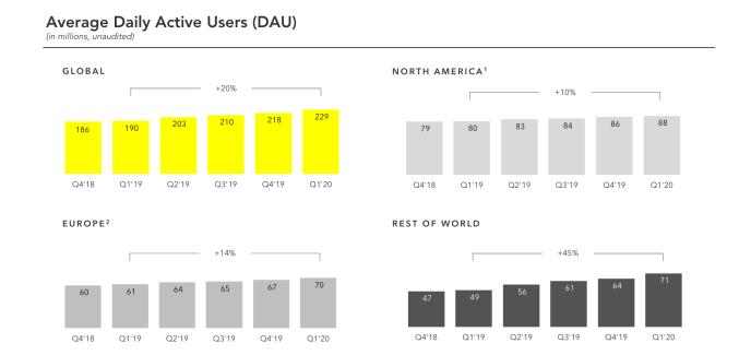 Snapchat-Statistiken-2020-Nutzer