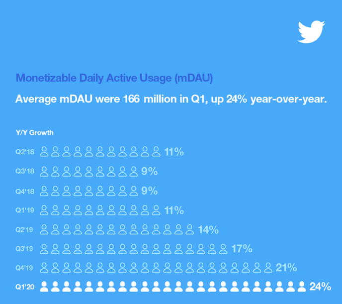 Twitter-Nutzerzahlen-2020-Statistiken