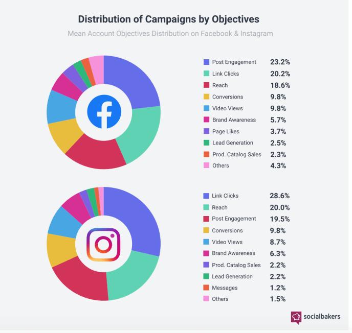Instagram-Werbeziele-Vergleich-Facebook-Werbeziele