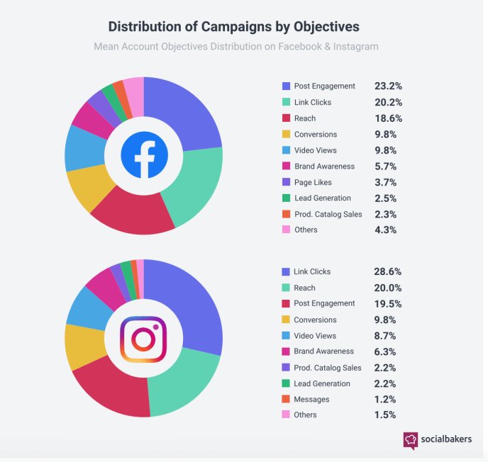 Instagram Werbeziele: Welche Ziele verfolgen Unternehmen auf Instagram