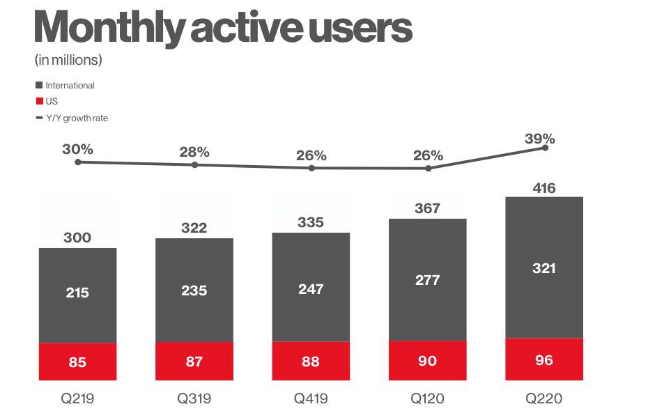 Pinterest-Nutzerzahlen-2020-Entwicklung