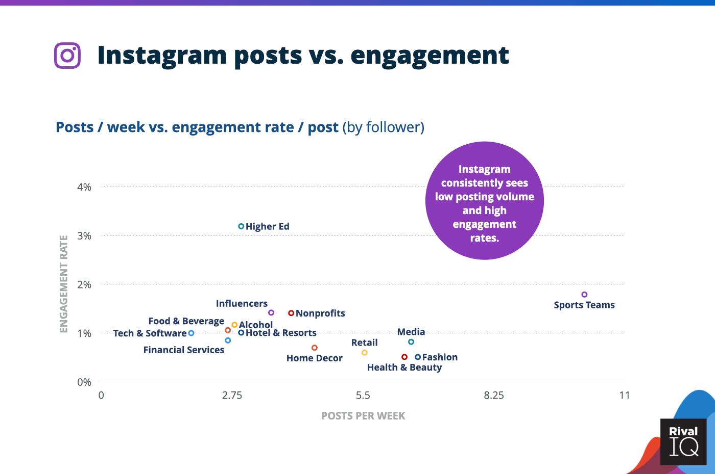 Instagram-Benchmark-Branchen-2021-Interaktionen