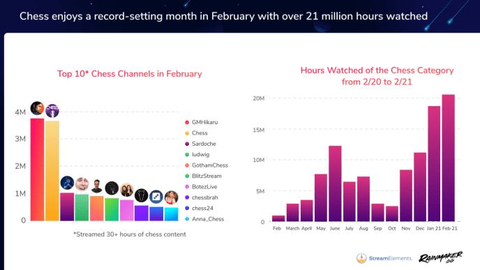 Twitch-Streaming-Schach-Trend