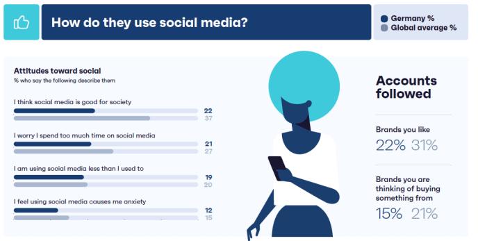 Studie: Social Media Nutzung & Interaktionen mit Marken und Unternehmen in Deutschland