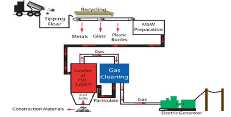 how to generate energy from waste