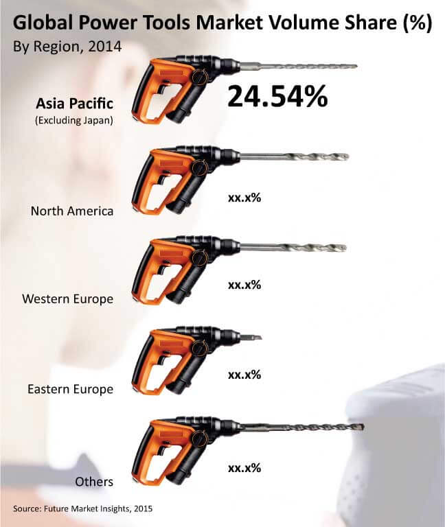 power tool market