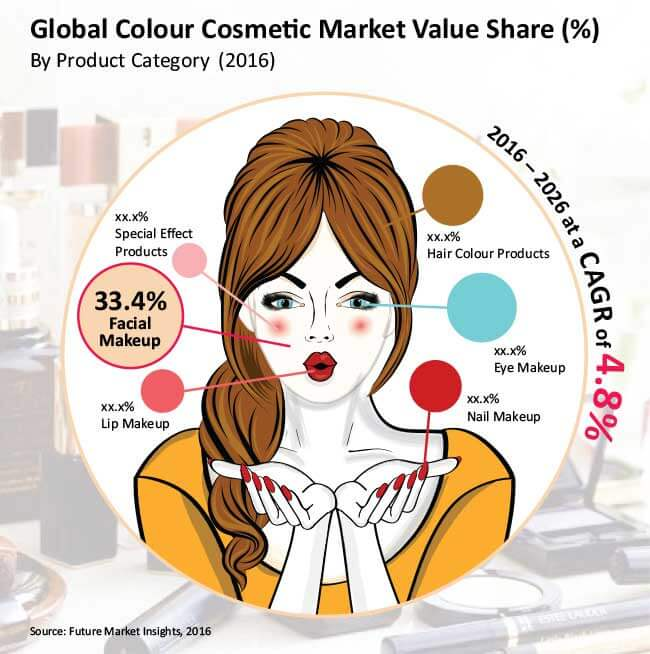 color cosmetic market