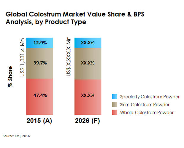 global colostrum market webchart