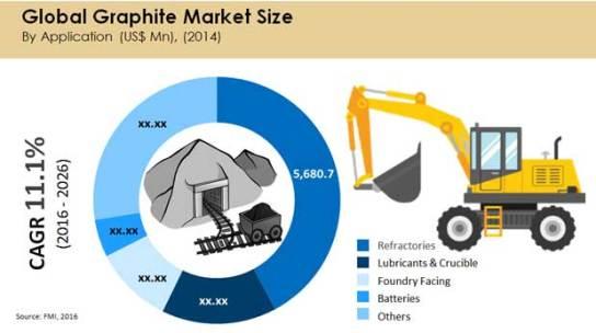 global graphite market size
