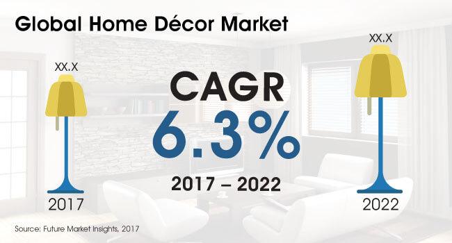 global home decor market