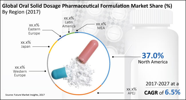 Pharmaceutical industry analysis