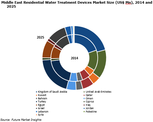 middle-east-residential-water-treatment-devices-market