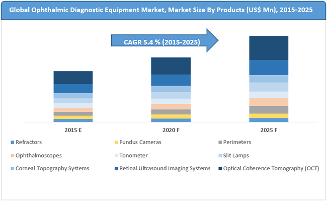 Ophthalmic Diagnostic Equipment Market Segmentation by Product