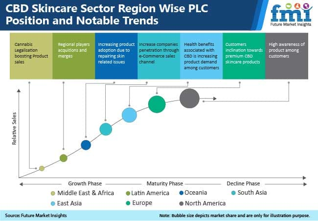 cbd skincare sector region wise plc position and notable trends