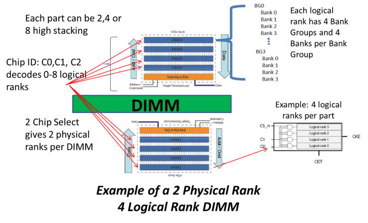 3DS DDR4 Physical Layout